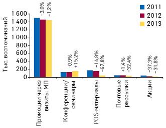 Динамика воспоминаний специалистов здравоохранения о различных видах промоции лекарственных средств поитогам Ι кв. 2011–2013 гг., а также темпы их прироста/убыли посравнению саналогичным периодом предыдущего года