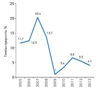 Темпы прироста/убыли штата медпредставителей вУкраине в2005–2013 гг.