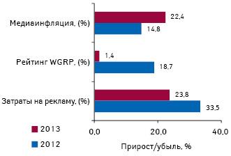 Прирост/убыль затрат наТВ-рекламу лекарственных средств ирейтингов WGRP, а также уровень медиаинфляции наТВ поитогам І кв. 2012—2013 гг.