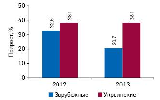 Темпы прироста объема инвестиций вТВ-рекламу лекарственных средств зарубежного иукраинского производства поитогам І кв. 2012—2013 гг. посравнению саналогичным периодом предыдущего года