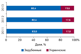 Удельный вес инвестиций вТВ-рекламу лекарственных средств зарубежного иукраинского производства поитогам І кв. 2011–2013 гг.
