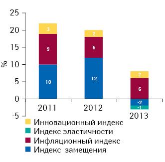 Индикаторы изменения объема аптечных продаж лекарственных средств вденежном выражении поитогам мая 2011–2013гг. посравнению саналогичным периодом предыдущего года