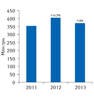 Динамика аптечной маржи отреализации лекарственных средств поитогам мая 2011–2013гг.