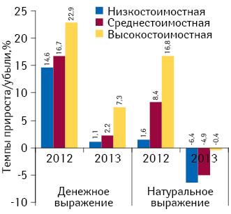 Темпы прироста/убыли объема аптечных продаж лекарственных средств вразрезе ценовых ниш вденежном инатуральном выражении поитогам мая 2013г. посравнению саналогичным периодом предыдущего года