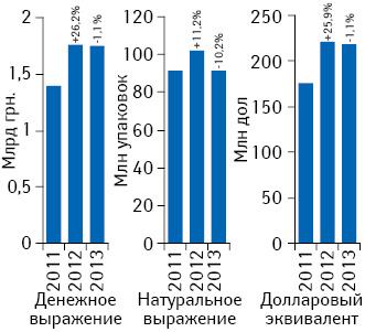 Объем поставок лекарственных средств ваптечные учреждения вденежном (воптовых ценах) инатуральном выражении, а также вдолларовом эквиваленте поитогам мая 2011–2013гг. суказанием темпов прироста/убыли посравнению саналогичным периодом предыдущего года