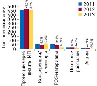 Количество воспоминаний специалистов здравоохранения оразличных видах промоции лекарственных средств поитогам мая 2011–2013гг. суказанием темпов прироста/убыли посравнению саналогичным периодом предыдущего года