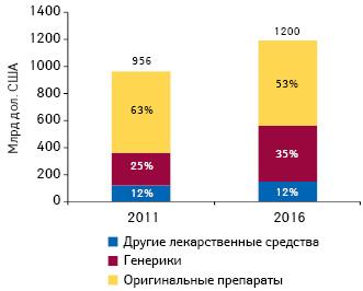 Структура мировых расходов налекарственные средства вразрезе генерических иоригинальных препаратов поитогам 2011 г. ипрогноз на2016 г.
