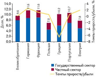 Удельный вес расходов наздравоохранение вструктуре ВВП некоторых стран — членов ЕС в2010 г. суказанием темпов прироста/убыли этого показателя посравнению спредыдущим годом