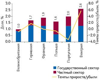 Удельный вес расходов налекарственные средства вструктуре ВВП некоторых стран — участниц ЕС в2010 г. суказанием темпов прироста/убыли этого показателя посравнению спредыдущим годом