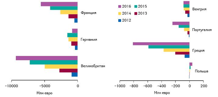 Изменения государственных расходов налекарственные средства внекоторых странах — участницах ЕС в2012 г. ипрогноз на2013–2016 гг.