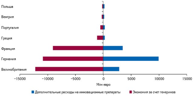 Прогноз дополнительных расходов наинновационные препараты иэкономии бюджетных средств за счет генериков вденежном выражении для 7 стран — участниц ЕС в2016 г.