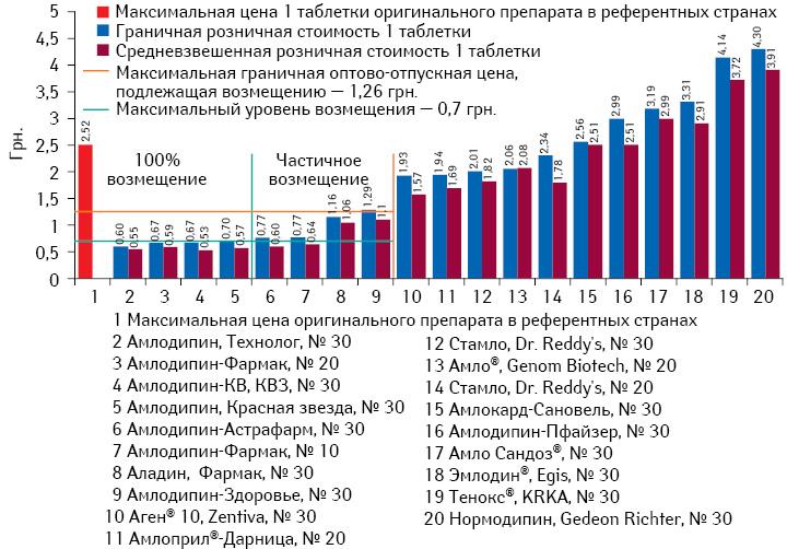 Граничная исредневзвешенная розничная стоимость 1 таблетки препаратов амлодипина вдозе 10 мг*