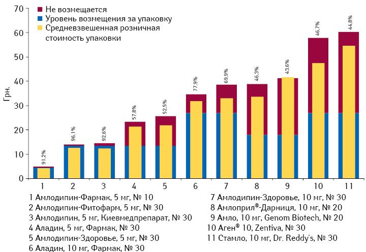 Граничная исредневзвешенная розничная стоимость 1 упаковки препаратов амлодипина, подлежащих частичному возмещению*