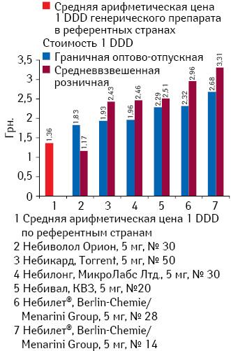 Граничная оптово-отпускная исредневзвешенная розничная стоимость 1 DDD препаратов небиволола*