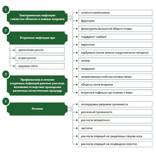 Показания к применению мази Банеоцин