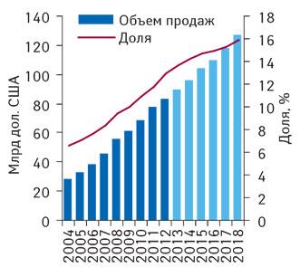 Мировой объем продаж орфанных препаратов в2004–2012 гг. ипрогноз до 2018 г. суказанием их доли вобъеме продаж рецептурных препаратов