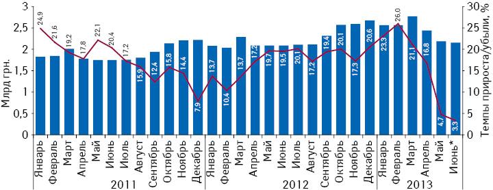 Динамика аптечных продаж лекарственных средств вденежном выражении впериод сянваря 2011 поиюнь 2013 г. суказанием темпов прироста посравнению саналогичным периодом предыдущего года