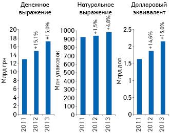 Объем розничной реализации товаров «аптечной корзины» вденежном инатуральном выражении, а также вдолларовом эквиваленте поитогам I полугодия 2011–2013 гг. суказанием темпов прироста посравнению саналогичным периодом предыдущего года