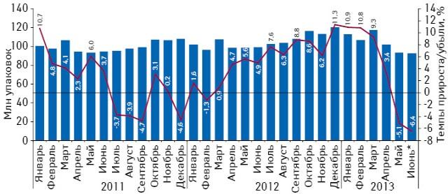 Динамика аптечных продаж лекарственных средств внатуральном выражении впериод сянваря 2011 поиюнь 2013 г. суказанием темпов прироста посравнению саналогичным периодом предыдущего года