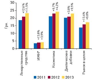 Динамика средневзвешенной стоимости 1 упаковки различных категорий товаров «аптечной корзины» поитогам I полугодия 2011–2013 гг. суказанием темпов прироста посравнению саналогичным периодом предыдущего года