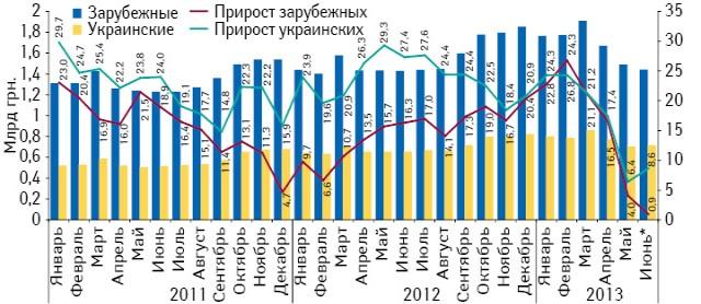 Динамика аптечных продаж лекарственных средств вразрезе зарубежных иукраинских производителей вденежном выражении за период сянваря 2011 поиюнь 2013 г. суказанием темпов прироста посравнению саналогичным периодом предыдущего года