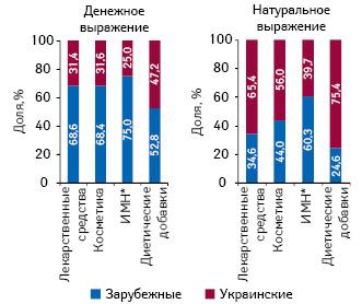 Структура розничных продаж различных категорий товаров «аптечной корзины» вразрезе зарубежного иукраинского производства вденежном инатуральном выражении поитогам I полугодия 2013 г.