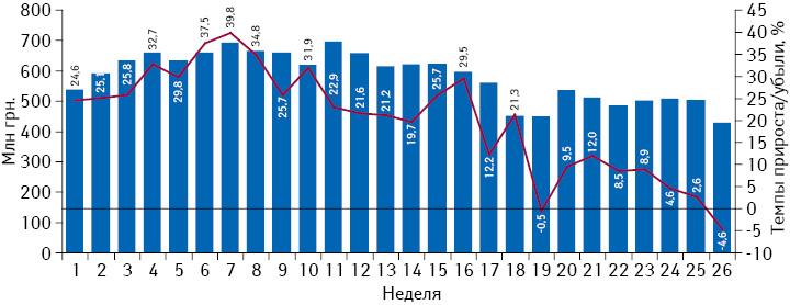 Динамика аптечных продаж лекарственных средств вденежном выражении впериод с1-й по26-ю неделю 2013 г. суказанием темпов прироста посравнению саналогичным периодом предыдущего года