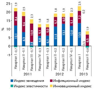 Индикаторы прироста/убыли объема аптечных продаж лекарственных средств вденежном выражении за I кв. 2011 — II кв. 2013 г.
