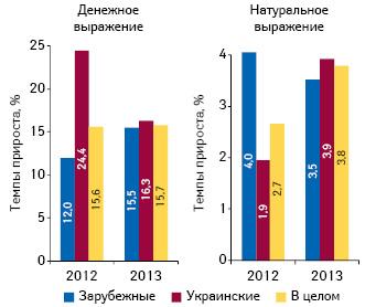Темпы прироста объема аптечных продаж лекарственных средств украинского изарубежного производства вденежном инатуральном выражении поитогам I полугодия 2011–2013 гг. посравнению саналогичным периодом предыдущего года