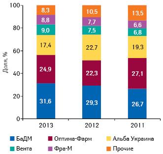 Динамика удельного веса топ-5 дистрибьюторов пообъему поставок лекарственных средств ваптечные учреждения вI полугодии 2011–2013 гг.