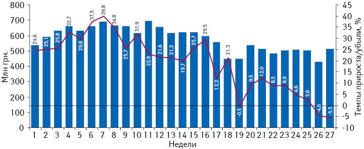 Динамика аптечных продаж лекарственных средств вденежном выражении впериод с1-й по27-ю неделю 2013 г. суказанием темпов прироста посравнению саналогичным периодом предыдущего года