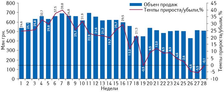 Динамика аптечных продаж лекарственных средств вденежном выражении впериод с1-й по28-ю неделю 2013 г. суказанием темпов прироста посравнению саналогичным периодом предыдущего года