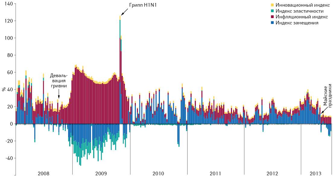 Понедельная динамика индикаторов изменения объема аптечных продаж лекарственных средств вденежном выражении впериод сянваря 2008 г. по2-ю неделю июля 2013 г.