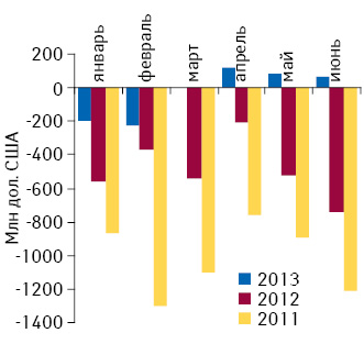 Динамика сальдо покупки/продажи иностранных валют населением впериод сянваря поиюнь 2011–2013 гг. вдолларовом эквиваленте