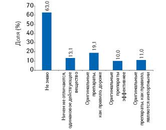 Отношение кпрепаратам взависимости от оригинальности (вся Россия, среди городского населения старше 16 лет, совершавшего покупки ваптеке)