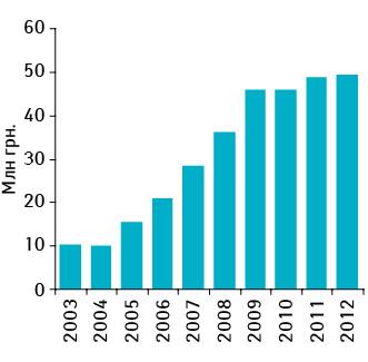 Об'єм аптечного продажу препарату НОКСПРЕЙ у грошовому вираженні вперіод з 2003 по2012 р.