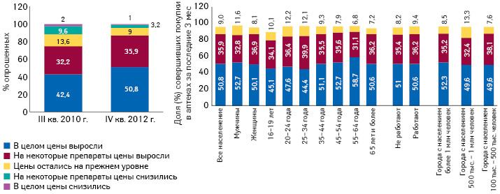 Оценка посетителями аптек изменения цен напрепараты (вся Россия, среди городского населения старше 16 лет, совершавшего покупки ваптеке)