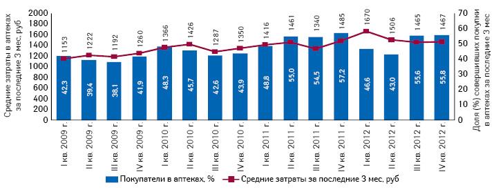 Динамика покупок ваптеках исредних затрат напрепараты (вся Россия, среди городского населения старше 16 лет)
