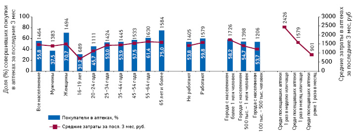 Покупатели ваптеках исредние затраты напрепараты вразбивке поразличным социально-демографическим группам населения (вся Россия, среди городского населения старше 16 лет)