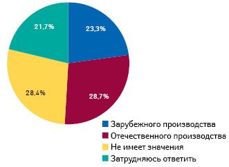 Отношение кпрепаратам взависимости от страны производителя (вся Россия, среди городского населения старше 16 лет, совершавшего покупки ваптеке)