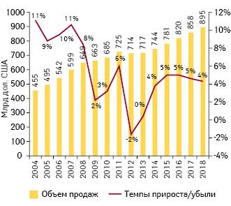 Мировой объем продаж рецептурных препаратов в2004–2012 гг. ипрогноз на2013–2018 гг. суказанием темпов прироста/убыли посравнению спредыдущим годом*