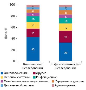 Структура клинических исследований вразрезе терапевтических направлений вСША в2012г.