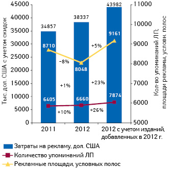 Динамика показателей рынка рекламы препаратов, размещенной вспециализированных печатных изданиях (2011–2012 гг.)