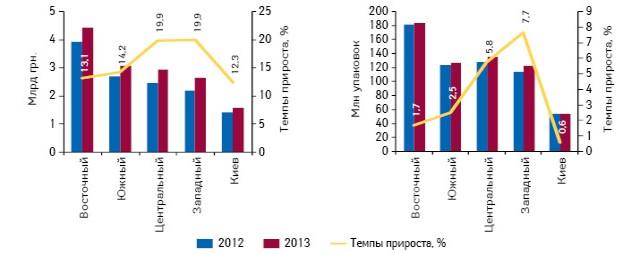 Объем продаж лекарственных средств вденежном инатуральном выражении врегионах Украины суказанием темпов прироста/убыли поитогам I полугодия 2013 г. посравнению саналогичным периодом предыдущего года