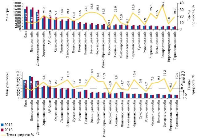 Объем продаж лекарственных средств вденежном инатуральном выражении врегионах Украины суказанием темпов прироста поитогам I полугодия 2013 г. посравнению саналогичным периодом предыдущего года