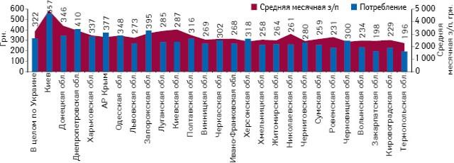 Объем аптечных продаж лекарственных средств надушу населения поитогам I полугодия 2013 г. исредний месячный уровень зароботной платы врегионах украины за I полугодие 2013 г.