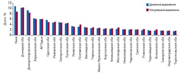 Удельный вес регионов Украины вобщем объеме аптечных продаж лекарственных средств вденежном инатуральном выражении поитогам I полугодия 2013 г.