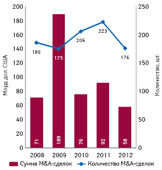 Динамика M&A-сделок намировом фармрынке в2008–2012 гг.