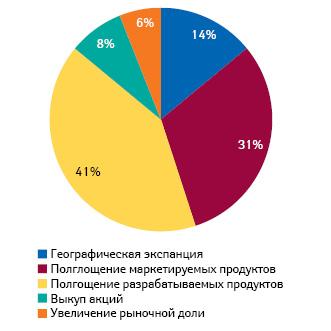 Структура M&A-сделок, осуществляемых намировом фармрынке, вразрезе стратегических направлений в2012 г.