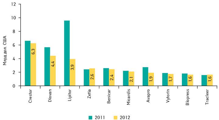 Топ-10 кардиологических лекарственных средств пообъему продаж намировом фармрынке вденежном выражении за 2012 г.